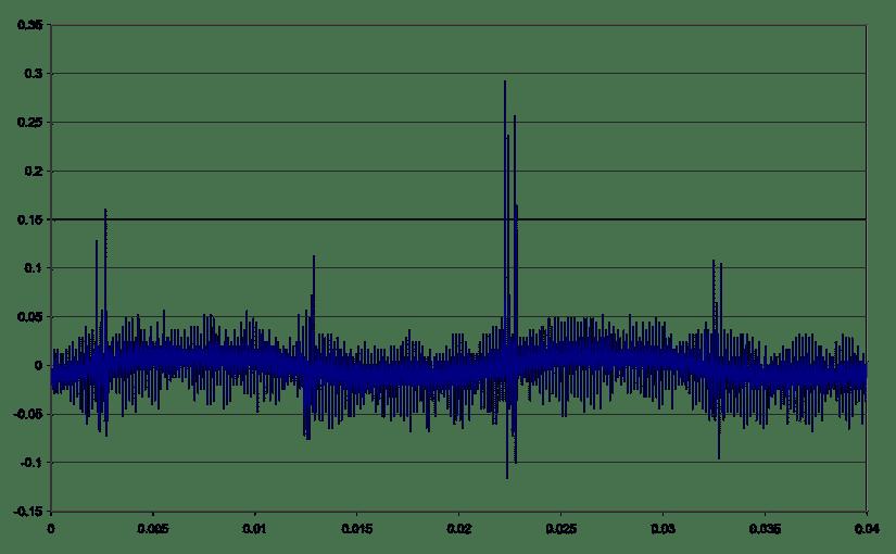Udfordringen for DSL part II : Støj
